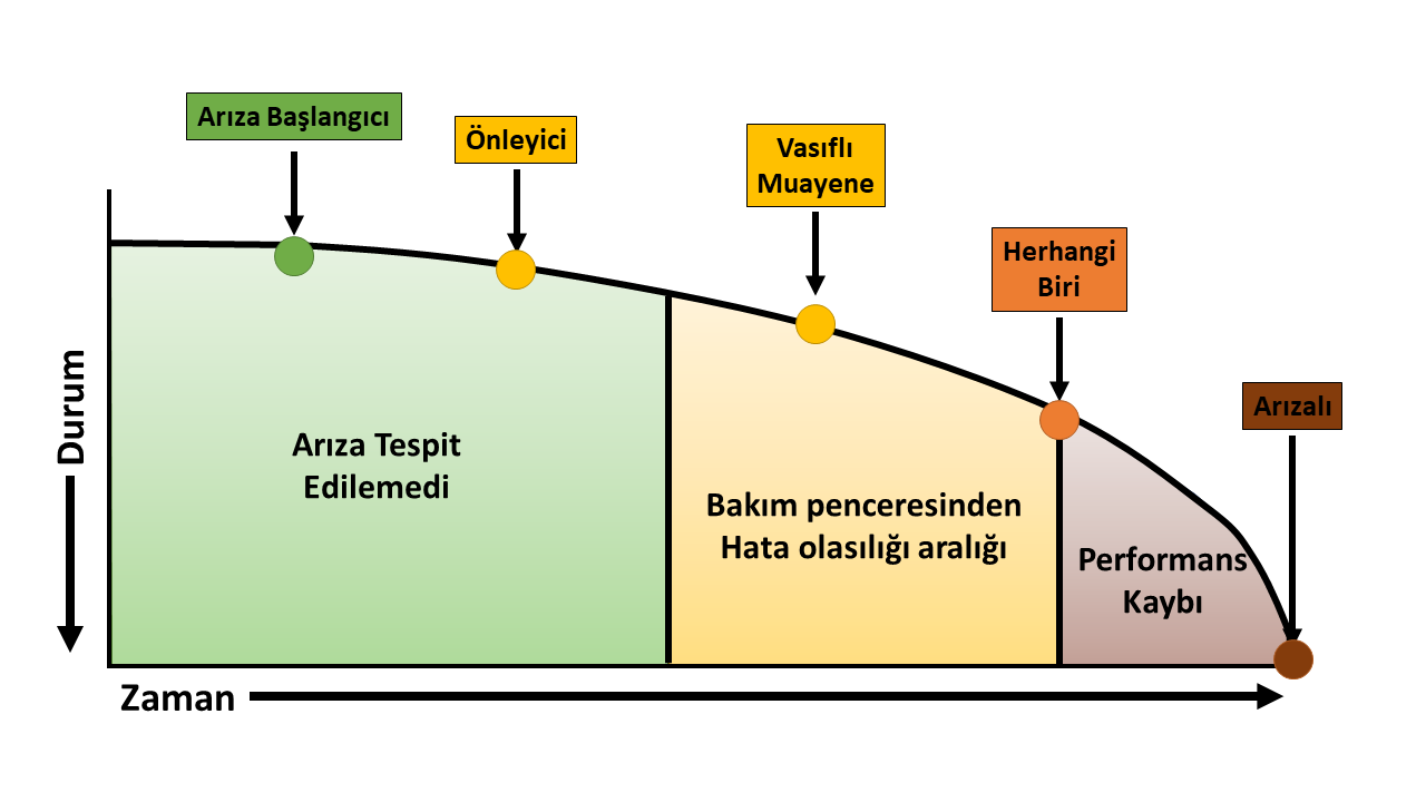 RCM Zaman Durum Grafiği  - Guvenilirlik merkezli bakim - Reliability Centered Maintenance