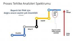 Checklist What-If Hazop Lopa FTA ETA Diagram  - Slayt1 uai 258x145 - Hazard and Operability Analysis (HAZOP Study)