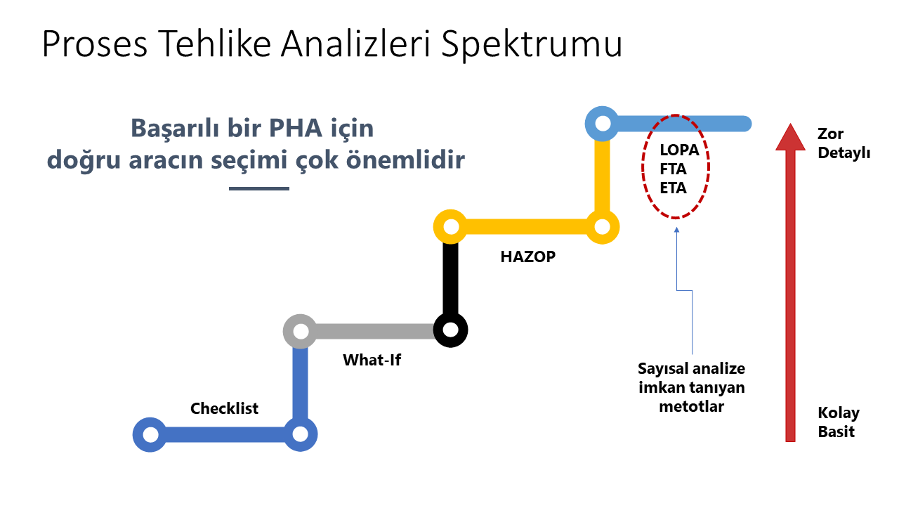 Checklist What-If Hazop Lopa FTA ETA Diagram proses tehlike analizi - Slayt1 - Proses Tehlike Analizi