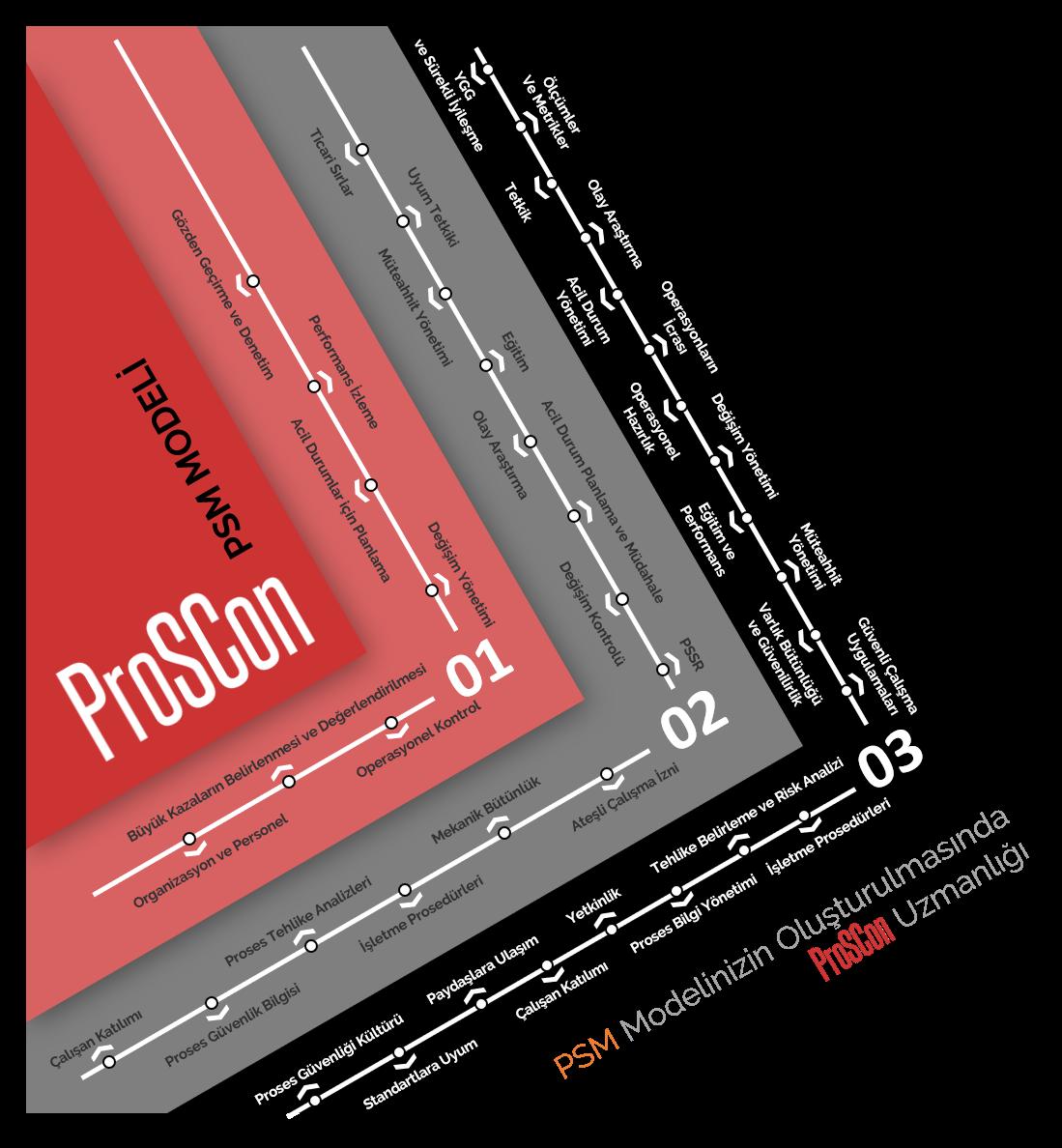 proses güvenliği yönetimi - PSM3 - Proses Güvenliği Yönetimi