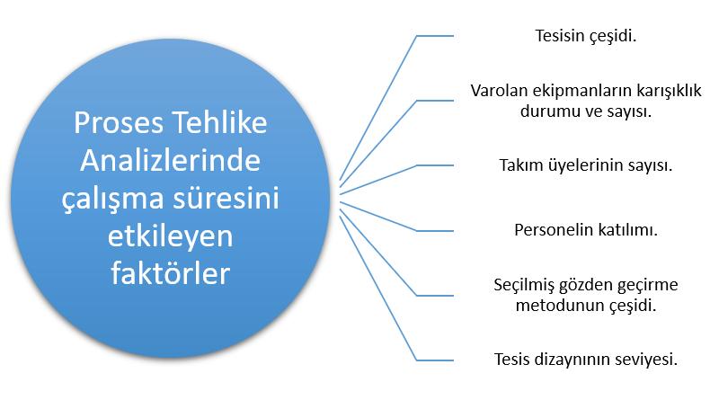 Proses Tehlike Analizi Çalışma Süresi  - Hazop - Hazard and Operability Analysis (HAZOP Study)