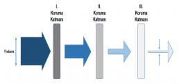 Koruma Katmanları ve Frekans  - LOPA uai 258x121 - Layers of Protection Analysis – LOPA