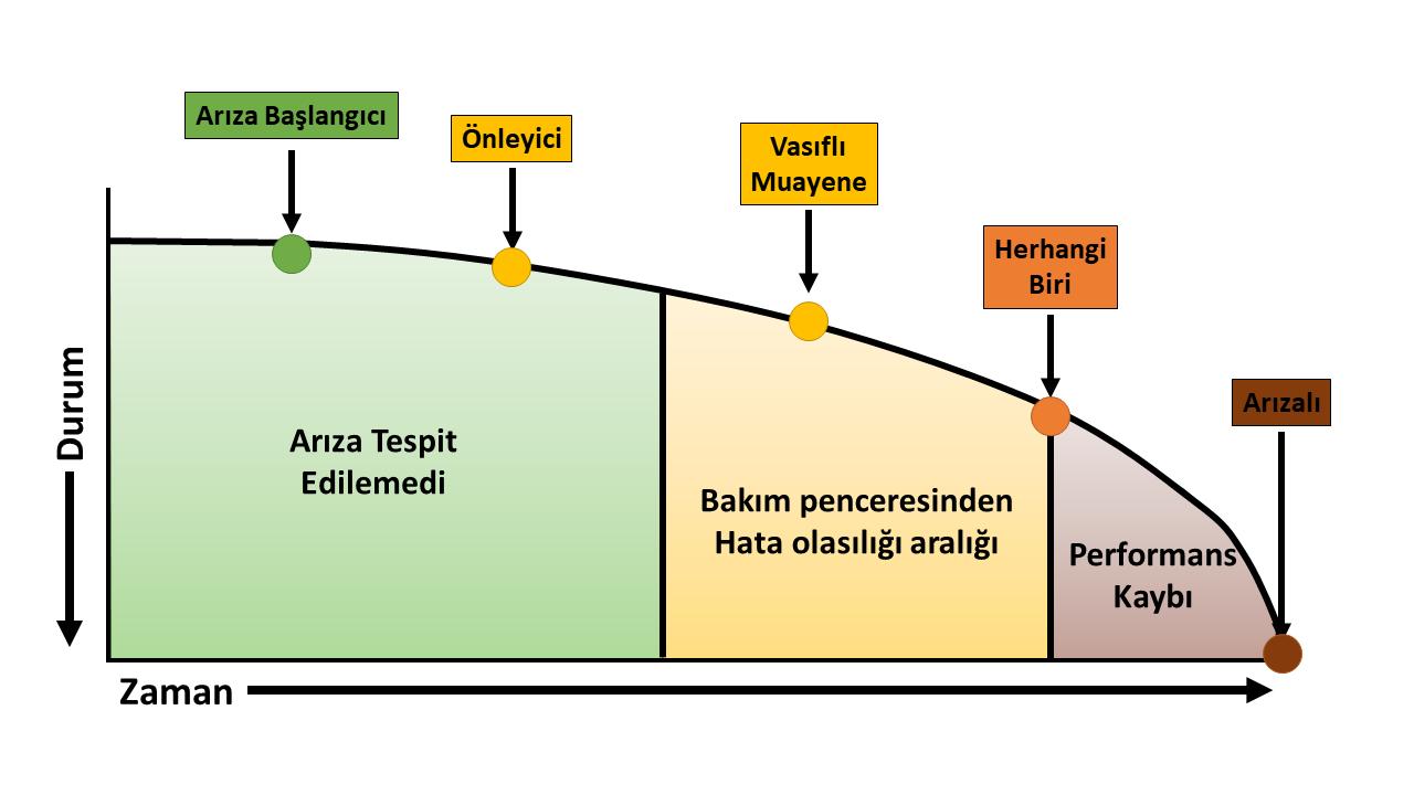 RCM Zaman Durum Grafiği güvenilirlik merkezli bakım - Guvenilirlik merkezli bakim - Güvenilirlik Merkezli Bakım – RCM