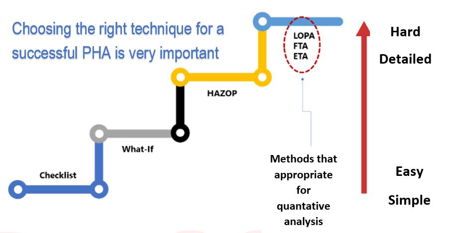 güvenli proses tasarımında temel proses kontrol ve bağımsız sistemlerin Önemi - PHA 2 - Güvenli Proses Tasarımında Temel Proses Kontrol ve Bağımsız Sistemlerin Önemi