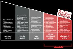 güvenlik yönetimi - g  venlik kulturu seviyeleri 1 uai 258x172 - Güvenlik Kültürü Ölçümü ve İyileştirilmesi Çalışmaları
