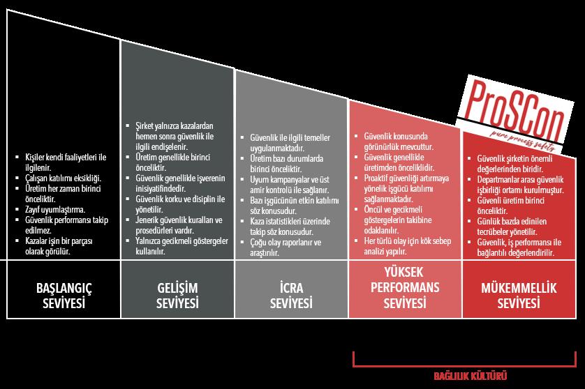 güvenlik yönetimi - g  venlik kulturu seviyeleri 1 - Güvenlik Kültürü Ölçümü ve İyileştirilmesi Çalışmaları