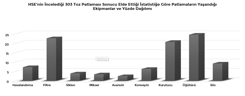 HSE'nin incelediği 303 toz patlaması sonucu elde ettiği istatistikler atex - ATEX HSE Toz Patlamas   Sonucu Ekipmanlar - ATEX Direktifi ve Patlamadan Korunma Dokümanı